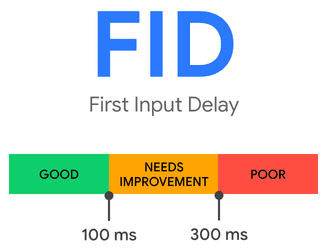 First Input Delay score